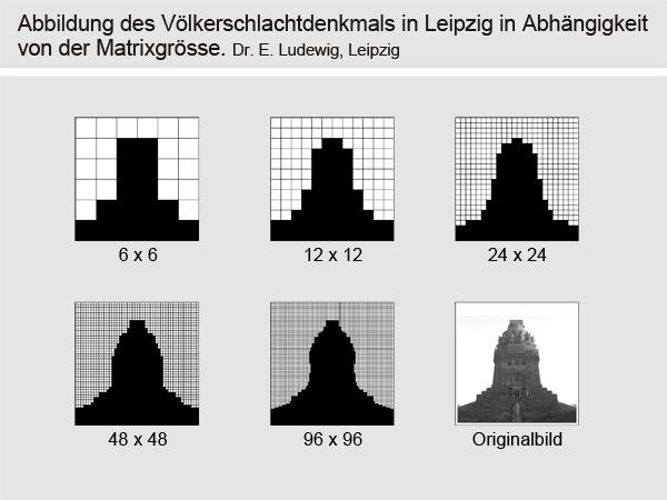 Die Matrixgröße beeinflusst die Bildqualität