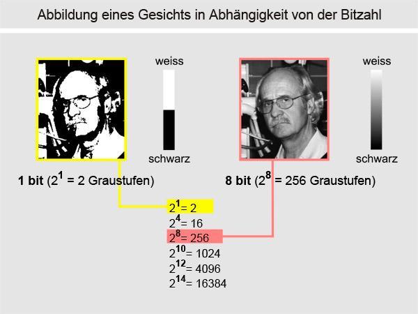 Die Speichertiefe (bits) beeinflusst die Bildqualität